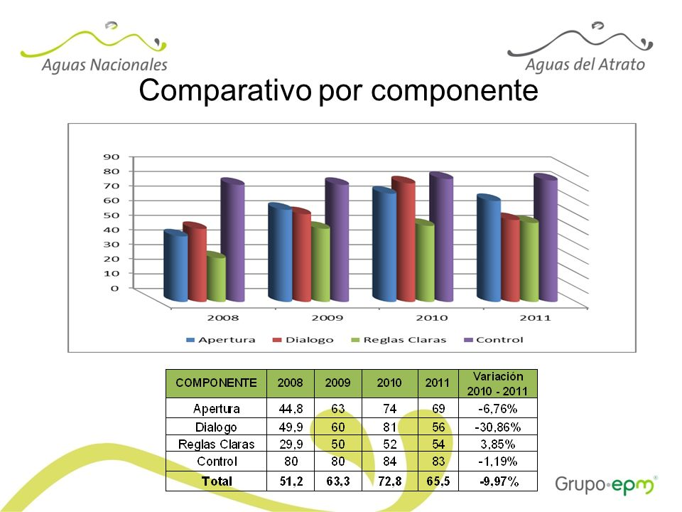 Comparativo por componente