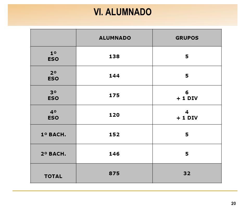 VI. ALUMNADO ALUMNADO GRUPOS 1º ESO 138 5 2º 144 3º 175 6 + 1 DIV 4º