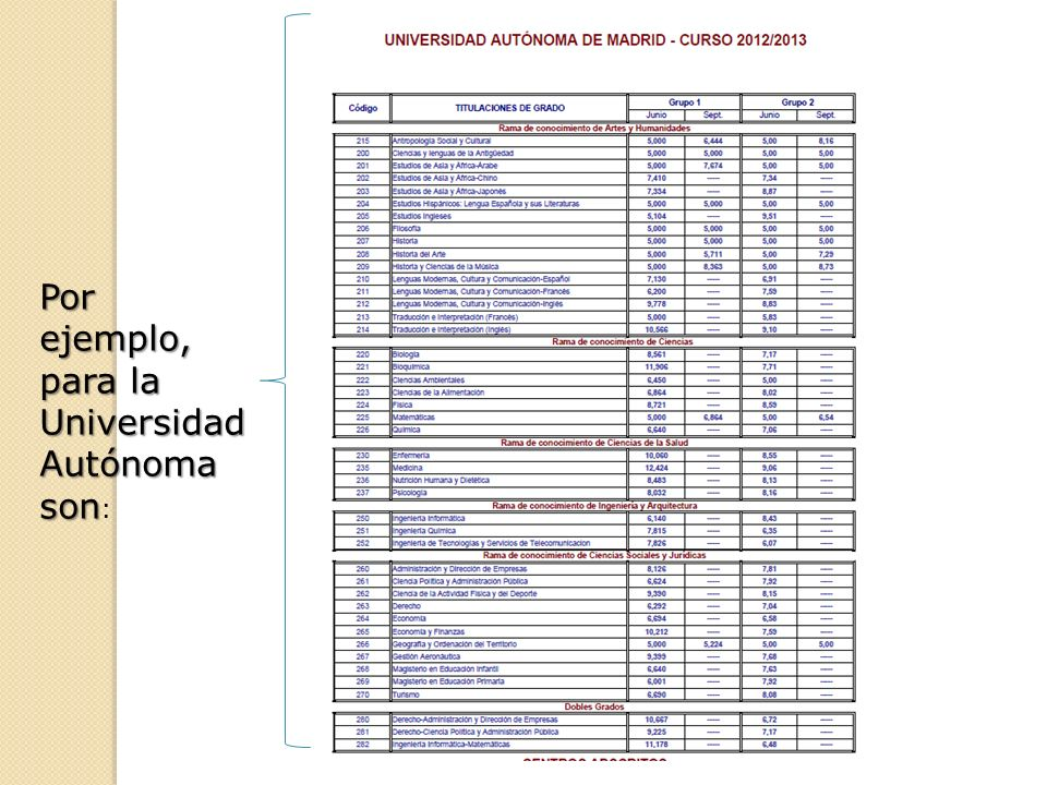 Por ejemplo, para la Universidad Autónoma son: