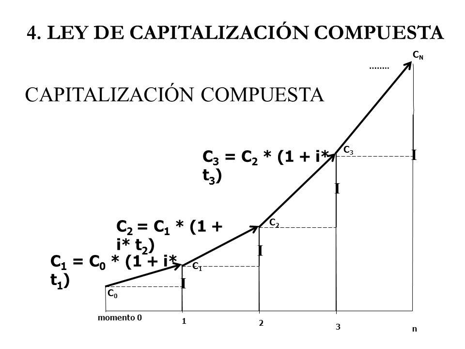 4. LEY DE CAPITALIZACIÓN COMPUESTA