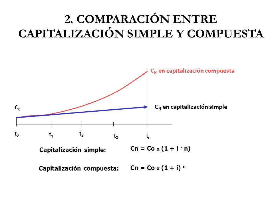 2. COMPARACIÓN ENTRE CAPITALIZACIÓN SIMPLE Y COMPUESTA