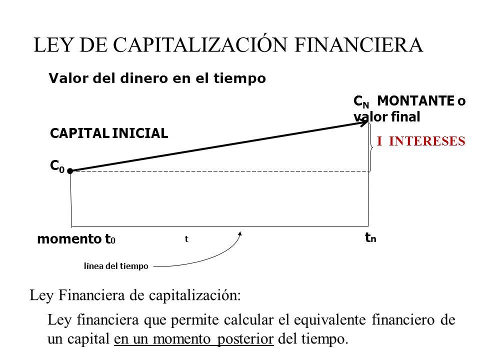 LEY DE CAPITALIZACIÓN FINANCIERA