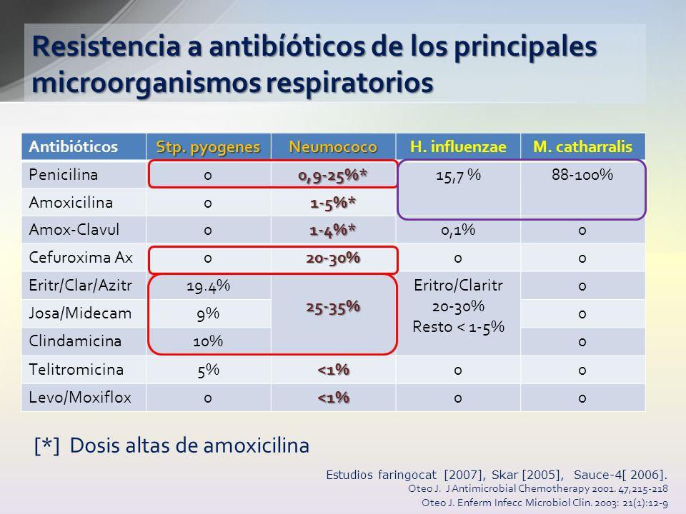 Resistencia a antibíóticos de los principales microorganismos respiratorios