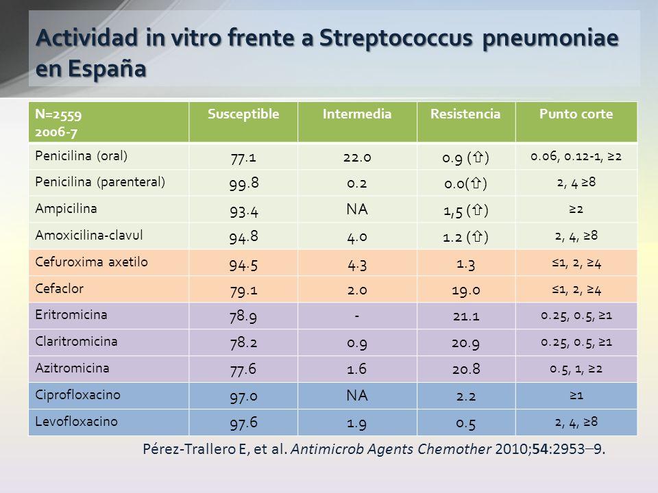 Actividad in vitro frente a Streptococcus pneumoniae en España