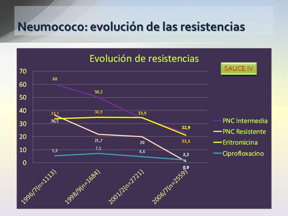 Neumococo: evolución de las resistencias