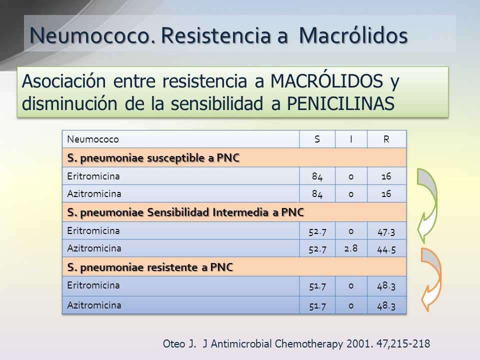 Neumococo. Resistencia a Macrólidos