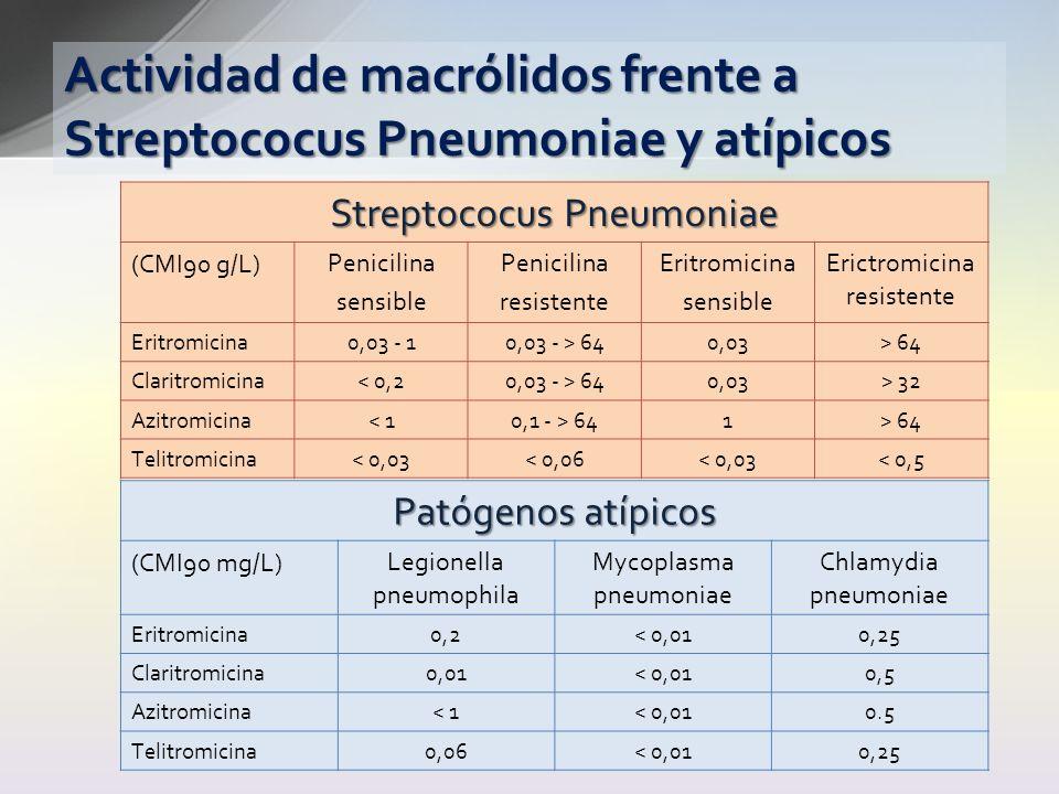 Actividad de macrólidos frente a Streptococus Pneumoniae y atípicos