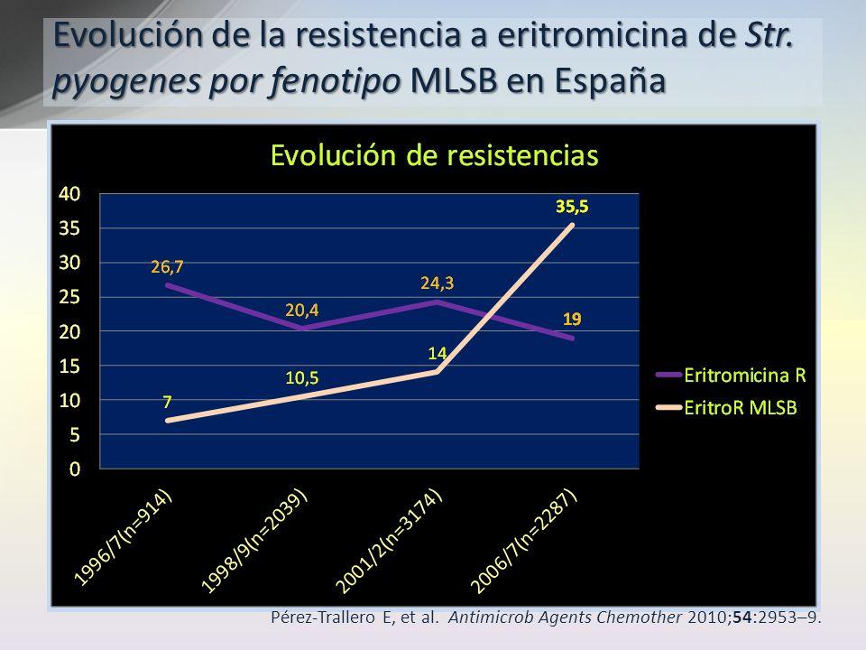 Evolución de la resistencia a eritromicina de Str