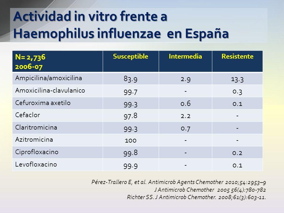Actividad in vitro frente a Haemophilus influenzae en España