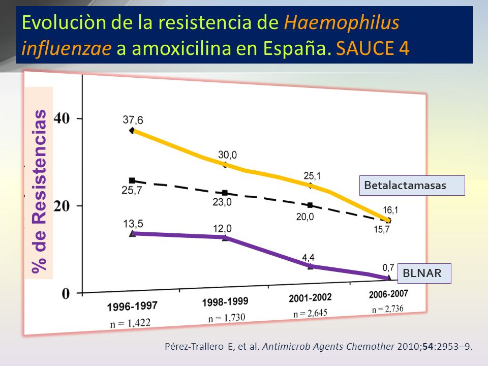 Evoluciòn de la resistencia de Haemophilus influenzae a amoxicilina en España. SAUCE 4