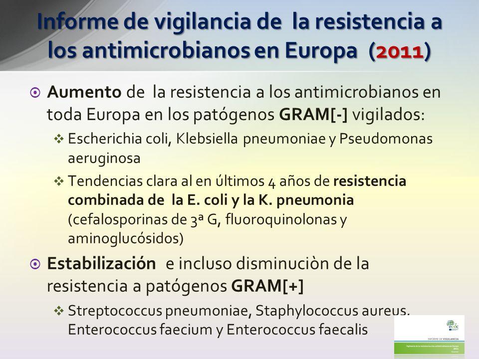 Informe de vigilancia de la resistencia a los antimicrobianos en Europa (2011)