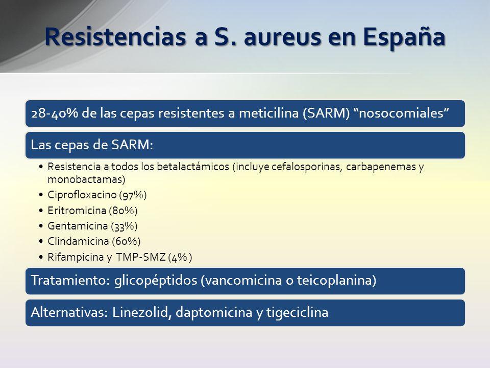 Resistencias a S. aureus en España