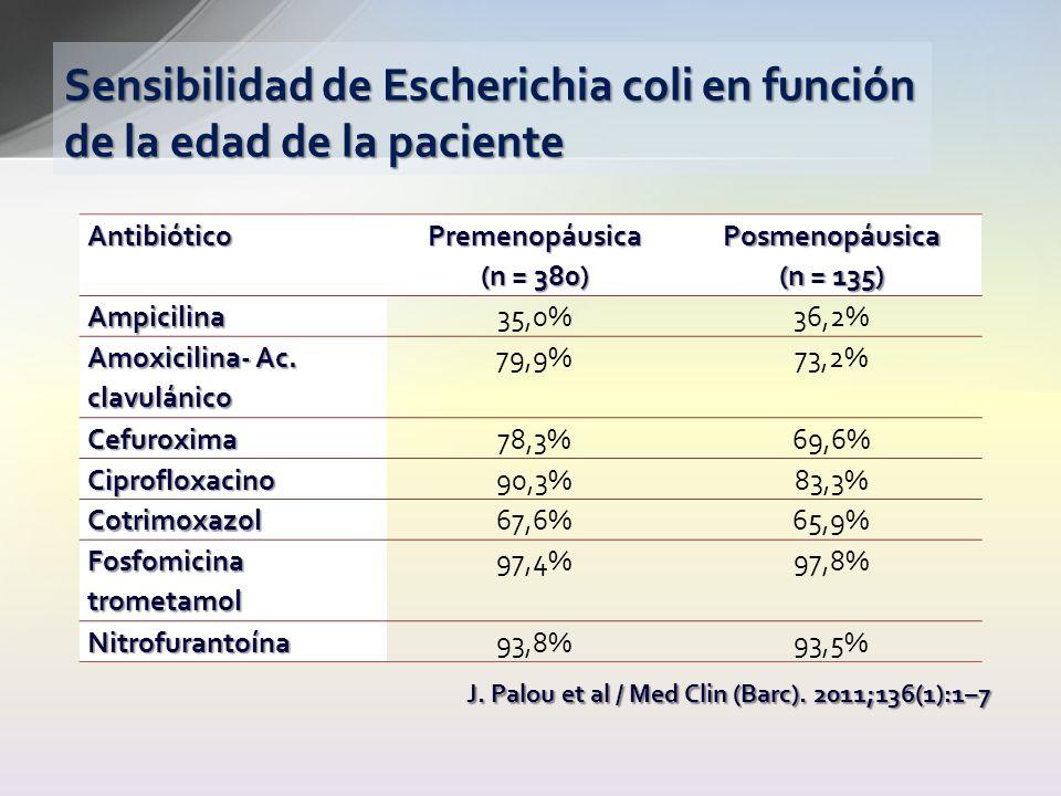 Sensibilidad de Escherichia coli en función de la edad de la paciente