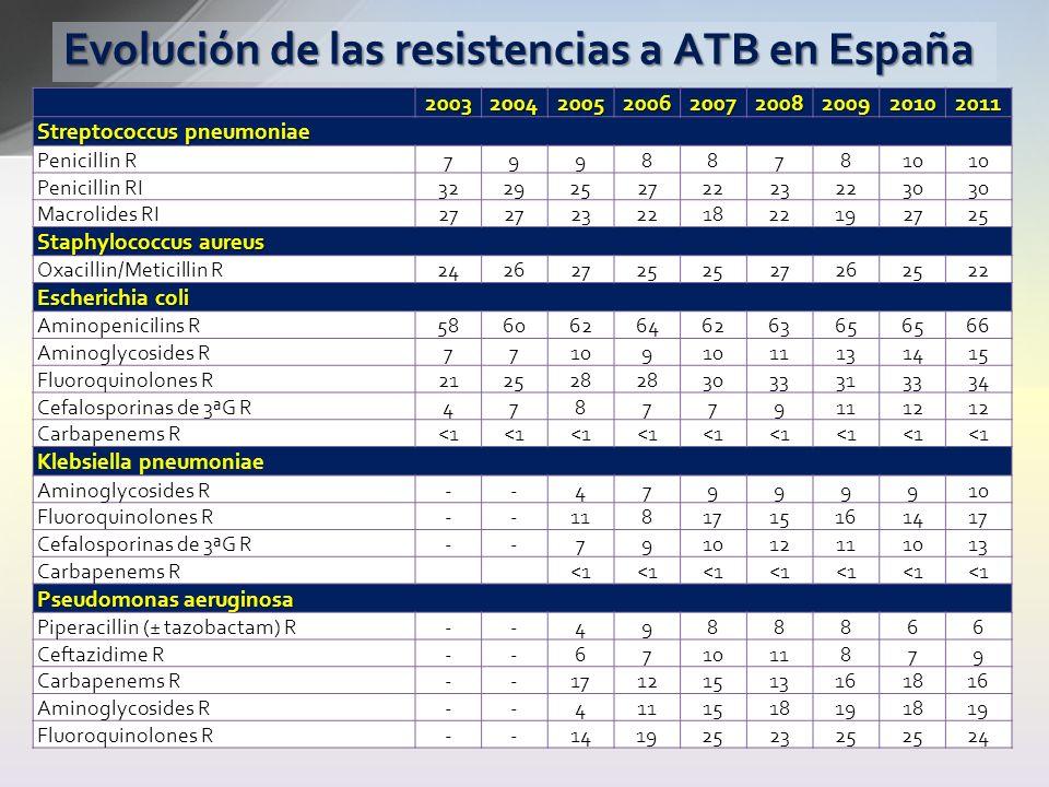 Evolución de las resistencias a ATB en España