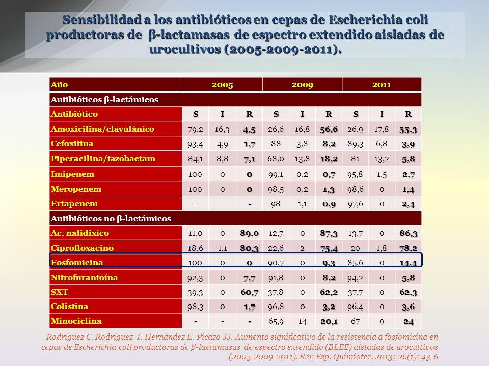 Sensibilidad a los antibióticos en cepas de Escherichia coli productoras de β-lactamasas de espectro extendido aisladas de urocultivos (2005-2009-2011).
