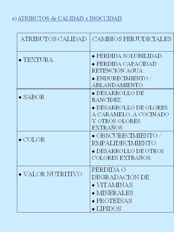 a) ATRIBUTOS de CALIDAD e INOCUIDAD