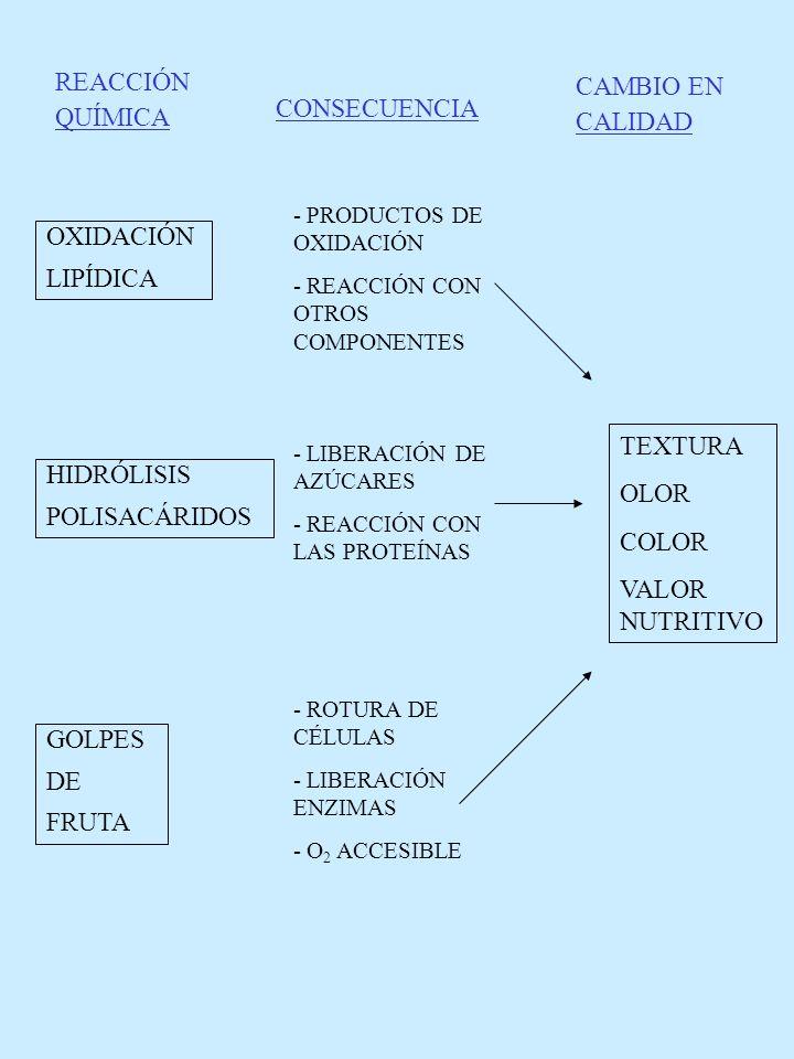 REACCIÓN CAMBIO EN QUÍMICA CONSECUENCIA CALIDAD OXIDACIÓN LIPÍDICA