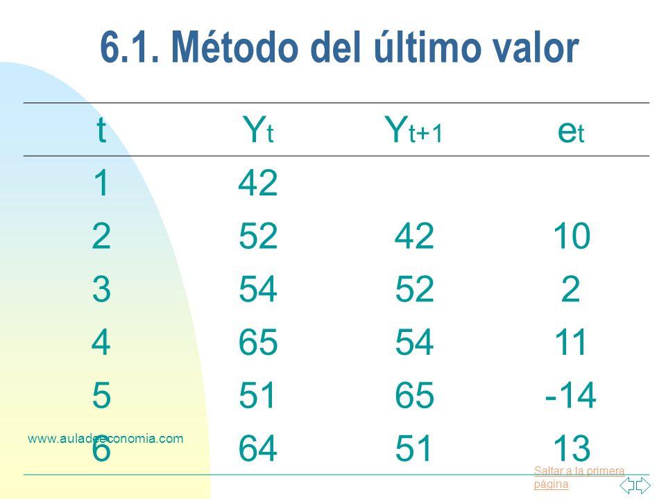 6.1. Método del último valor