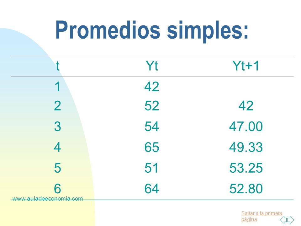 Promedios simples: t Yt Yt+1 1 42 2 52 3 54 47.00 4 65 49.33 5 51