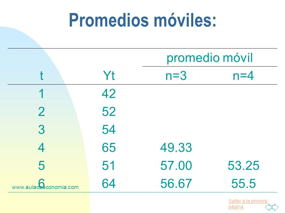 Promedios móviles: promedio móvil t Yt n=3 n=4 1 42 2 52 3 54 4 65