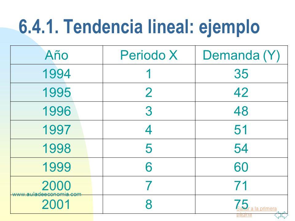 6.4.1. Tendencia lineal: ejemplo