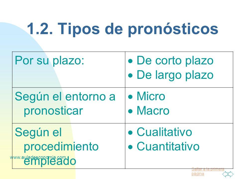 1.2. Tipos de pronósticos Por su plazo: De corto plazo De largo plazo