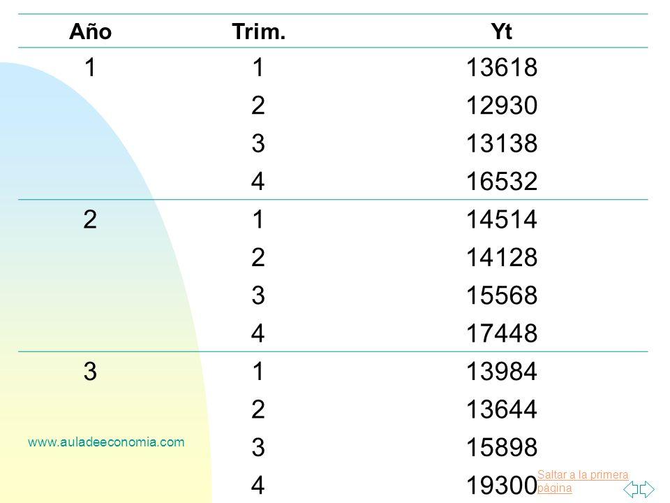 Año Trim. Yt. 1. 13618. 2. 12930. 3. 13138. 4. 16532. 14514. 14128. 15568. 17448. 13984.