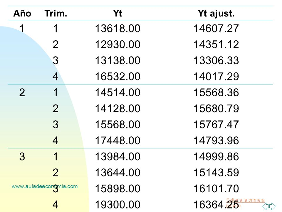 Año Trim. Yt. Yt ajust. 1. 13618.00. 14607.27. 2. 12930.00. 14351.12. 3. 13138.00. 13306.33.