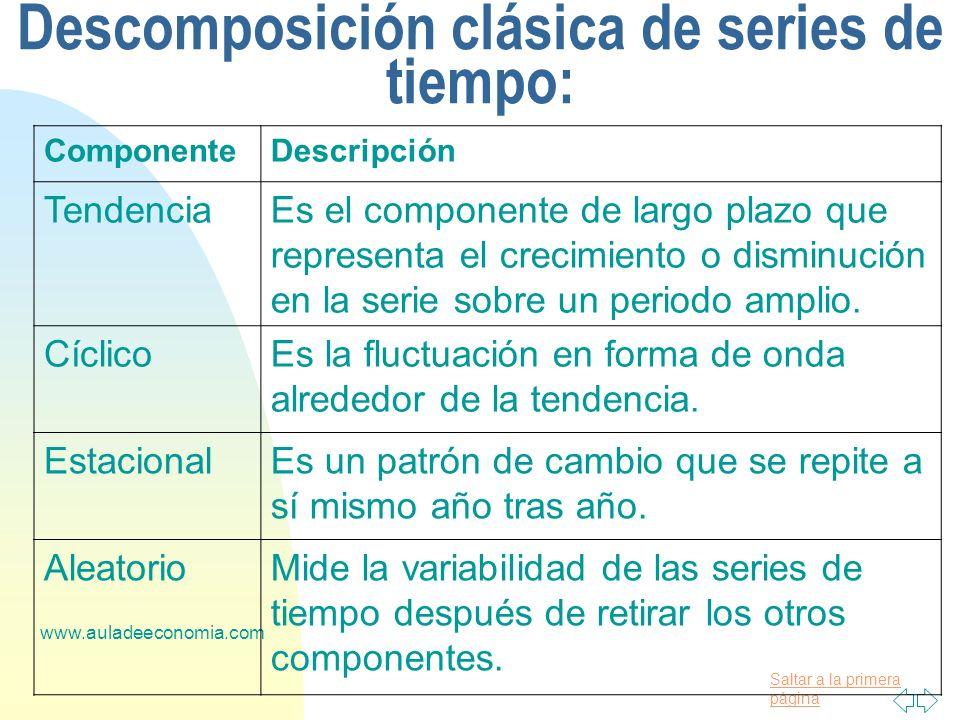 Descomposición clásica de series de tiempo:
