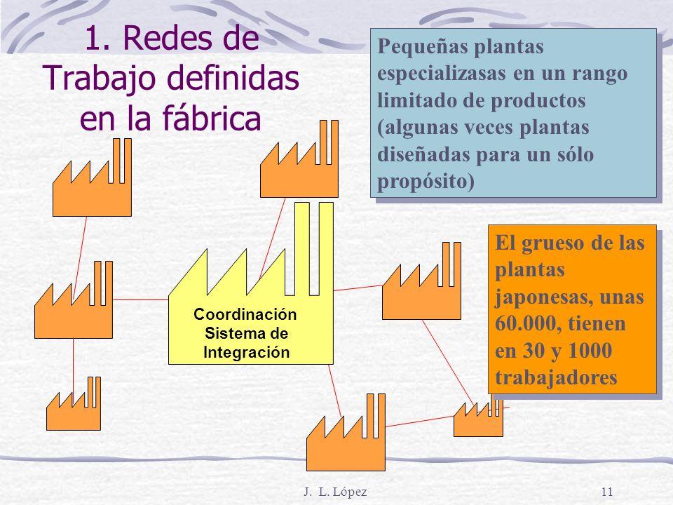 1. Redes de Trabajo definidas en la fábrica