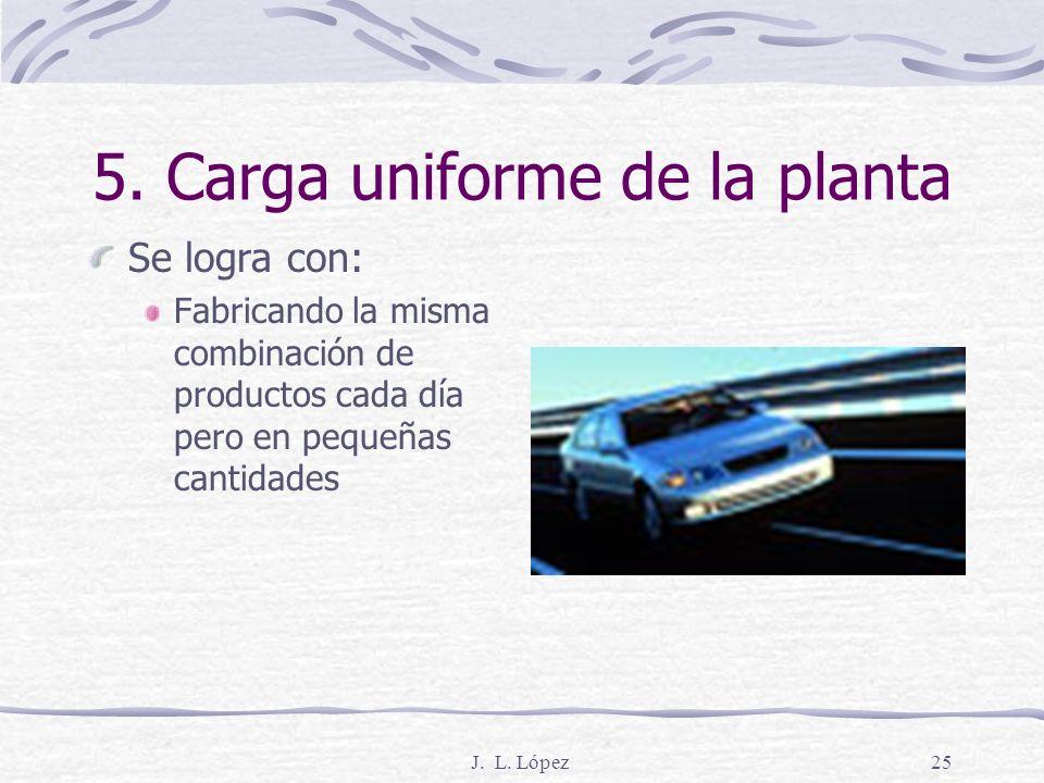 5. Carga uniforme de la planta