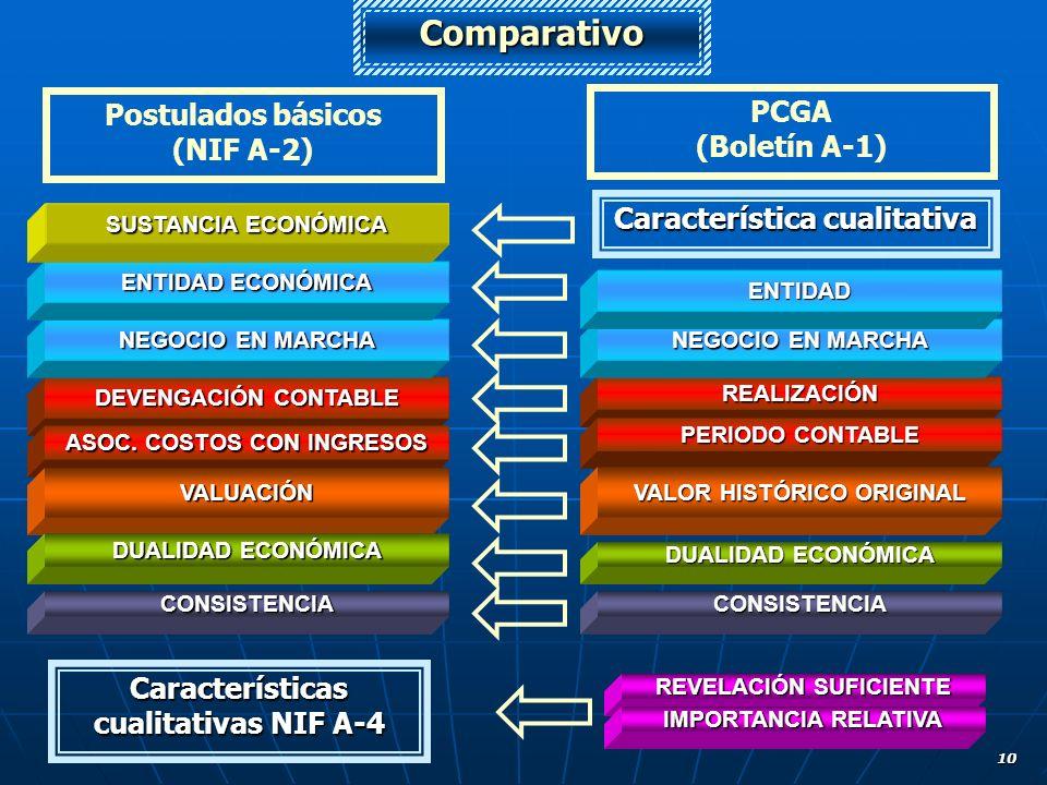 Comparativo Postulados básicos PCGA (NIF A-2) (Boletín A-1)