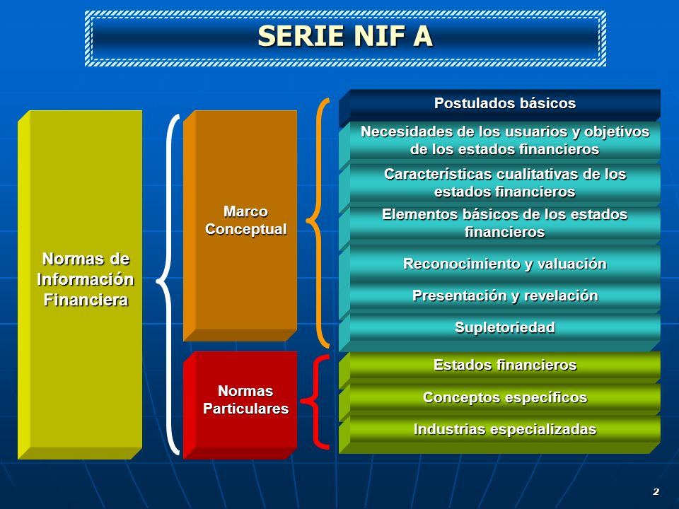 SERIE NIF A Normas de Información Financiera Postulados básicos