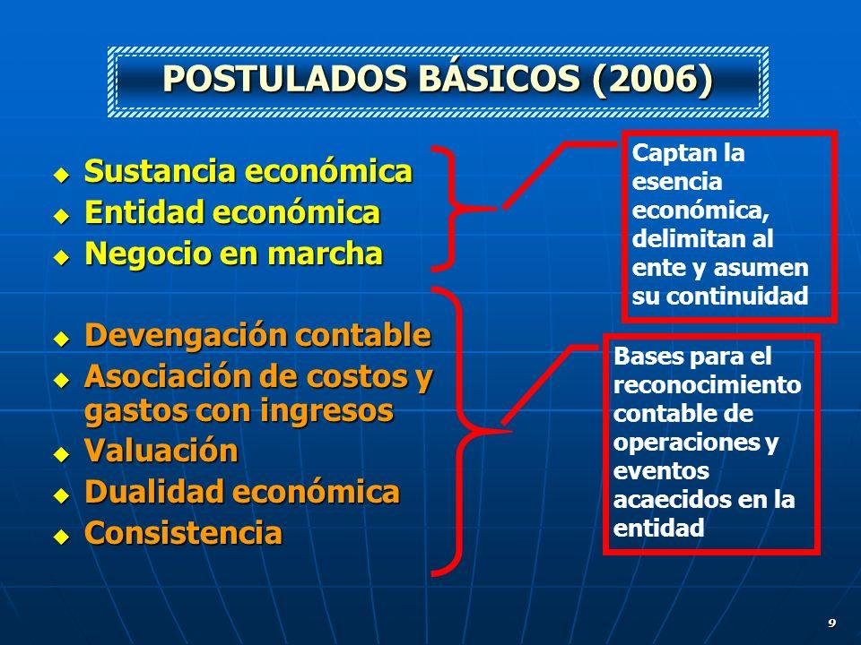POSTULADOS BÁSICOS (2006) Sustancia económica Entidad económica