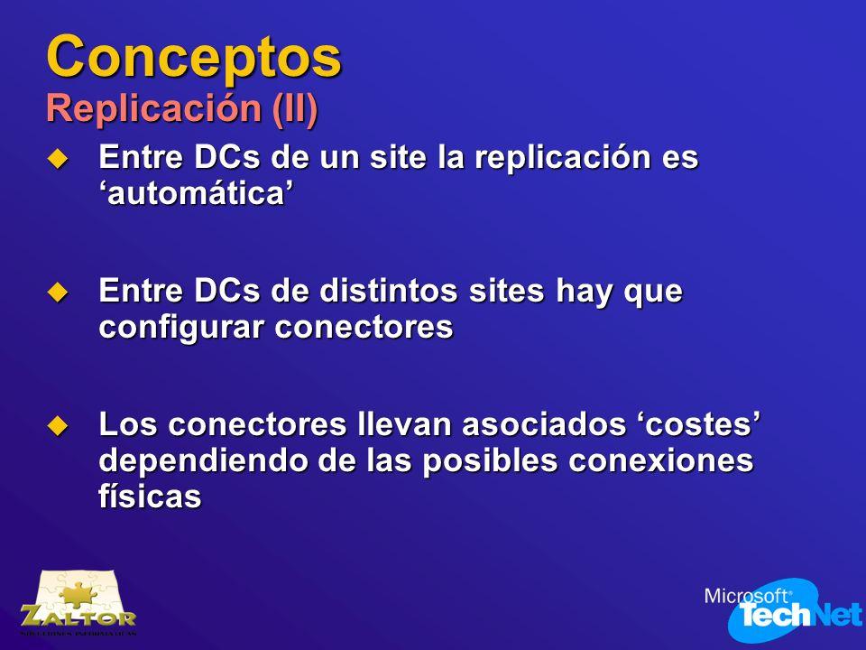 Conceptos Replicación (II)