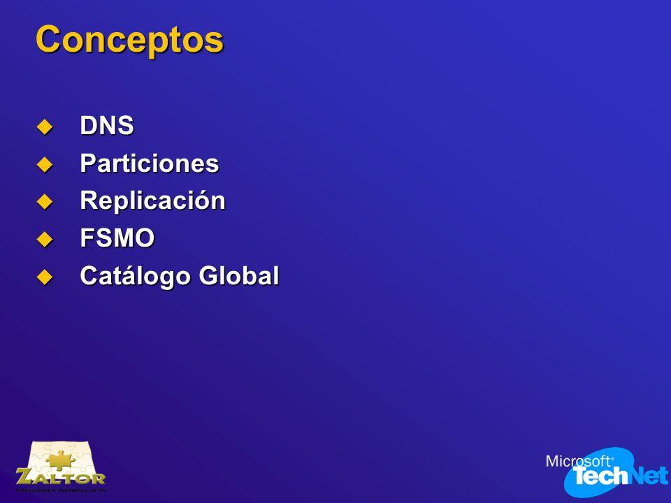 Conceptos DNS Particiones Replicación FSMO Catálogo Global