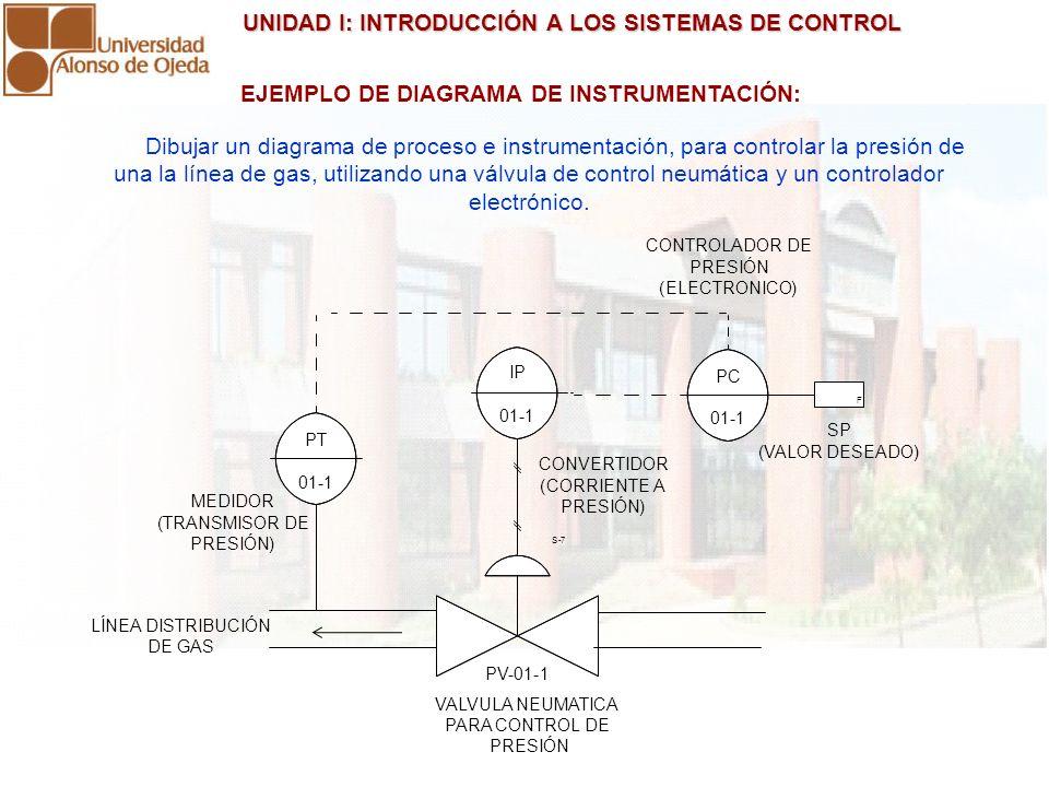 EJEMPLO DE DIAGRAMA DE INSTRUMENTACIÓN:
