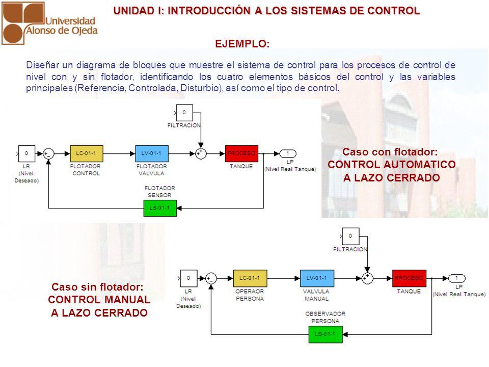 EJEMPLO: Caso con flotador: CONTROL AUTOMATICO A LAZO CERRADO