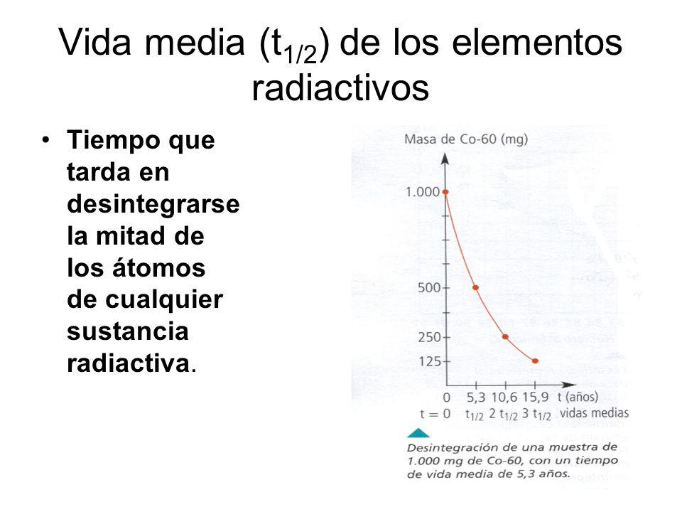 Vida media t12 de los elementos radiactivos ppt video online vida media t12 de los elementos radiactivos urtaz Gallery