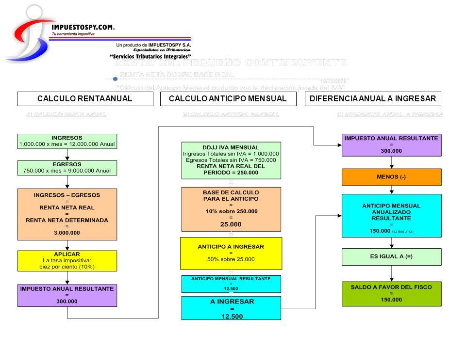 CALCULO ANTICIPO MENSUAL DIFERENCIA ANUAL A INGRESAR