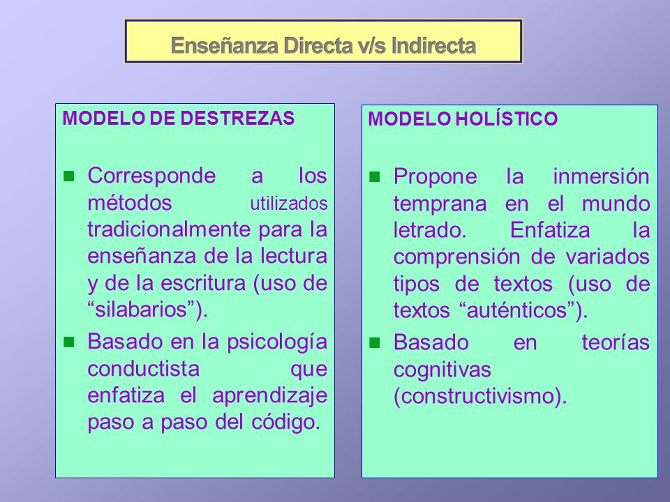 Basado en teorías cognitivas (constructivismo).