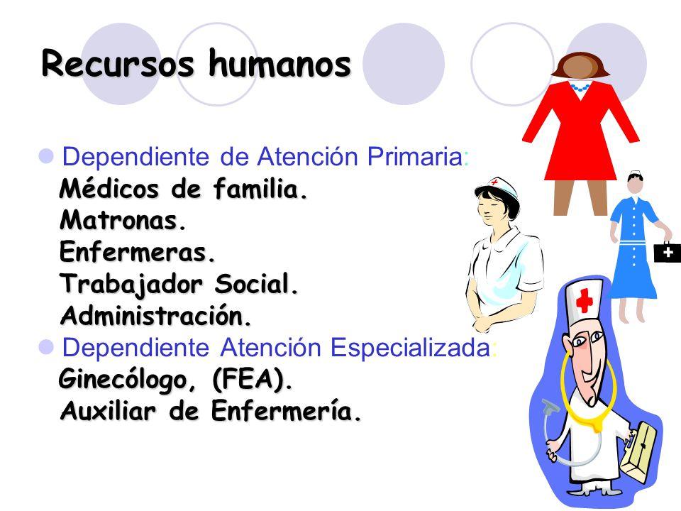 Recursos humanos Dependiente de Atención Primaria: Médicos de familia.