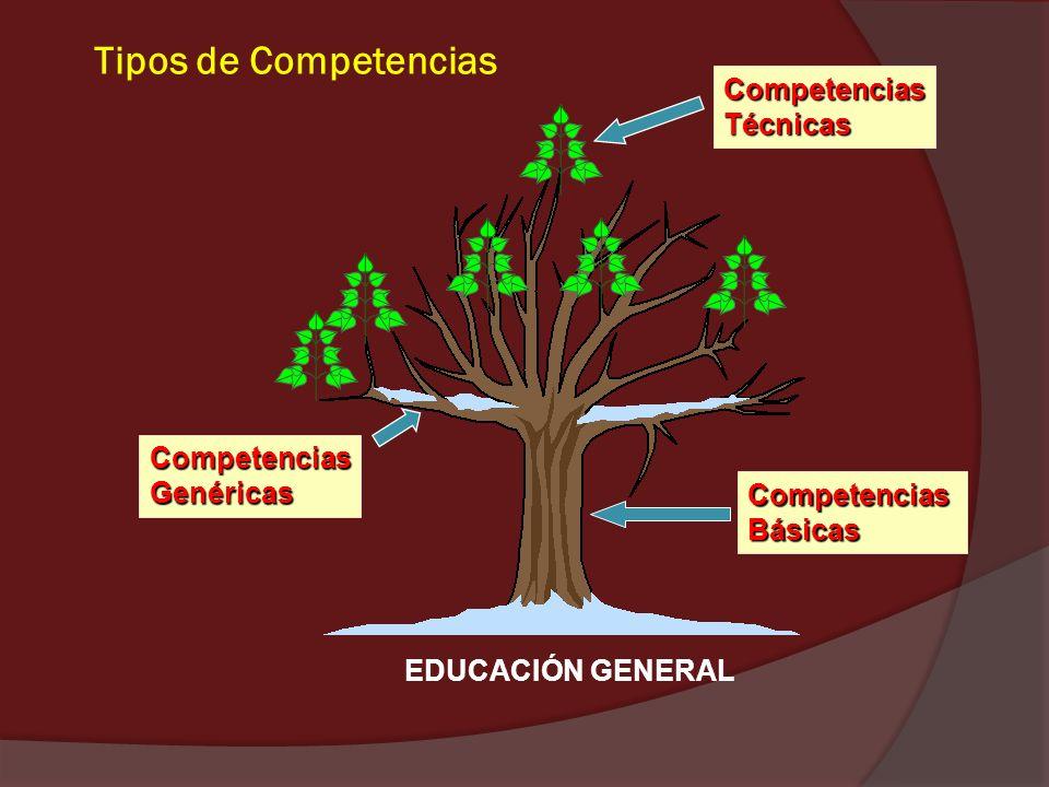 Tipos de Competencias Competencias Técnicas Competencias Genéricas