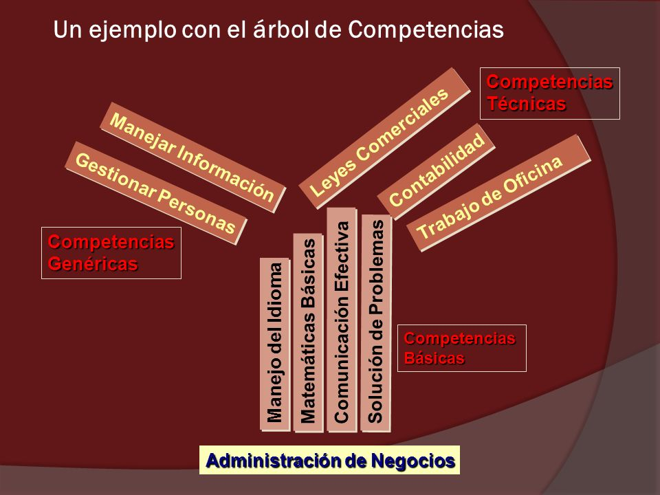 Un ejemplo con el árbol de Competencias