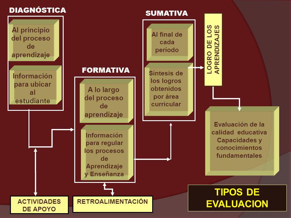 TIPOS DE EVALUACION DIAGNÓSTICA SUMATIVA FORMATIVA