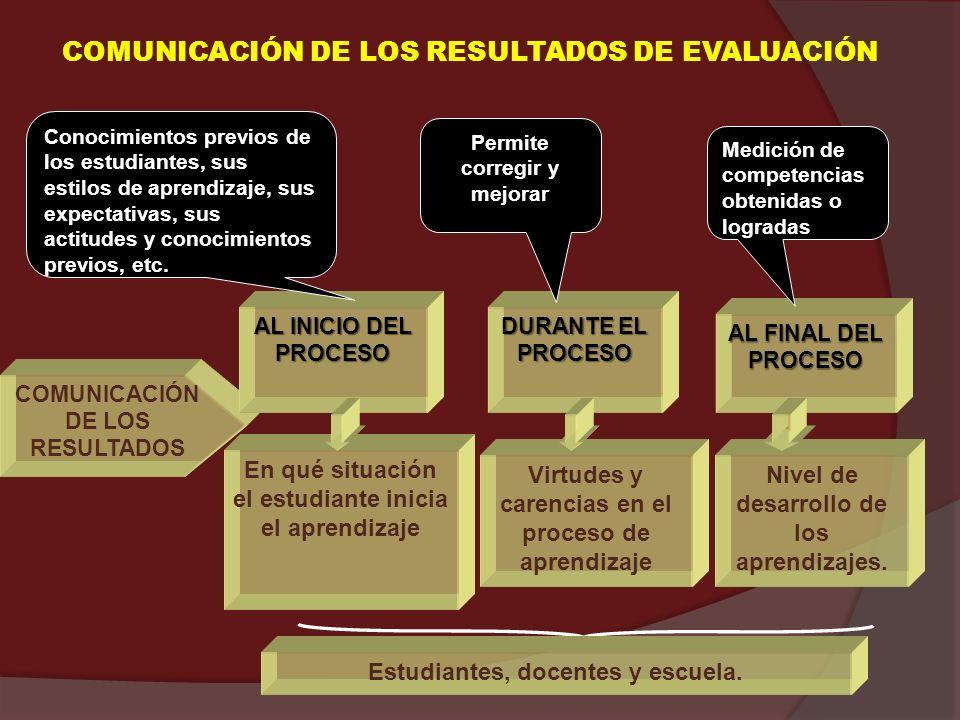 COMUNICACIÓN DE LOS RESULTADOS DE EVALUACIÓN