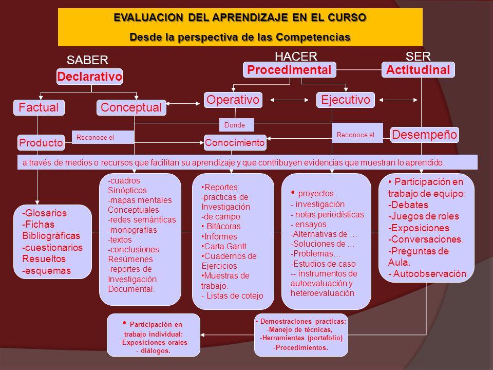 Procedimental Actitudinal Declarativo Participación en
