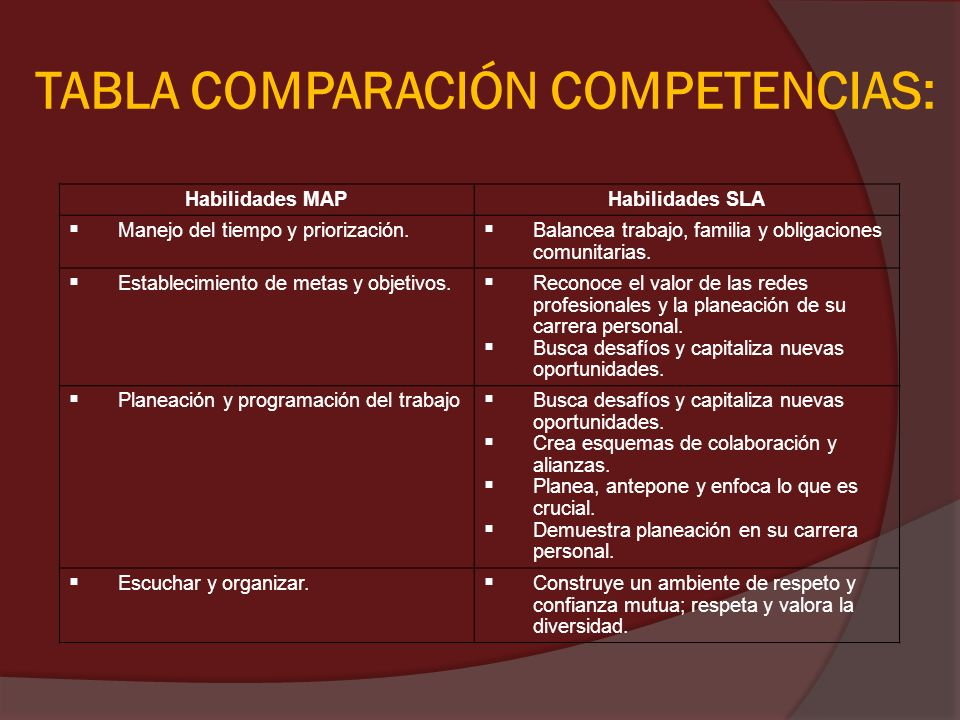 TABLA COMPARACIÓN COMPETENCIAS: