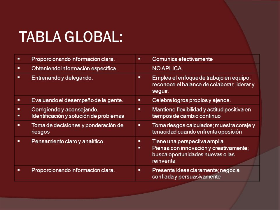 TABLA GLOBAL: Proporcionando información clara. Comunica efectivamente