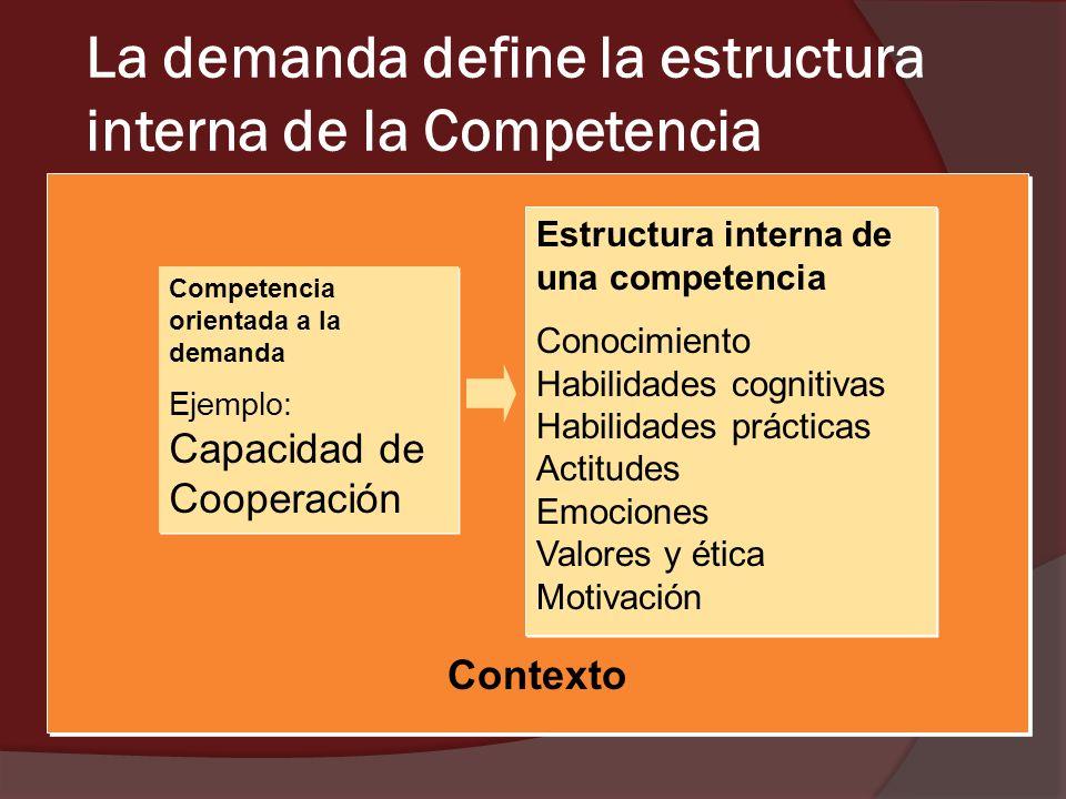 La demanda define la estructura interna de la Competencia
